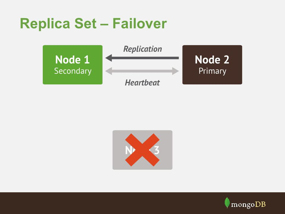 Replica Set – Failover