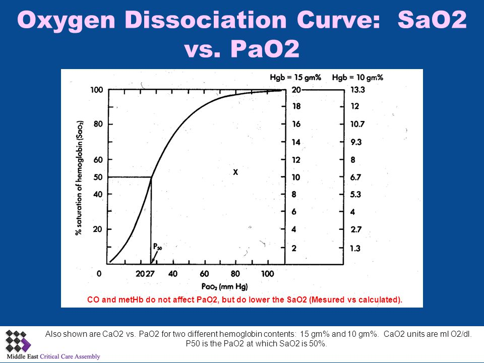 Oxygen Dissociation Curve: SaO2 vs. PaO2 Also shown are CaO2 vs.