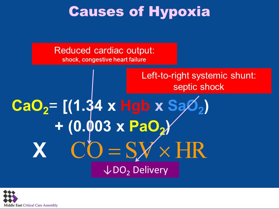Causes of Hypoxia X CaO 2 = [(1.34 x Hgb x SaO 2 ) + (0.003 x PaO 2 ) Reduced cardiac output: shock, congestive heart failure ↓DO 2 Delivery Left-to-right systemic shunt: septic shock