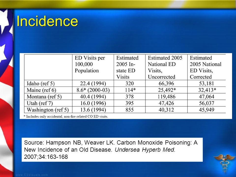 Incidence Source: Hampson NB, Weaver LK. Carbon Monoxide Poisoning: A New Incidence of an Old Disease. Undersea Hyperb Med. 2007;34:163-168