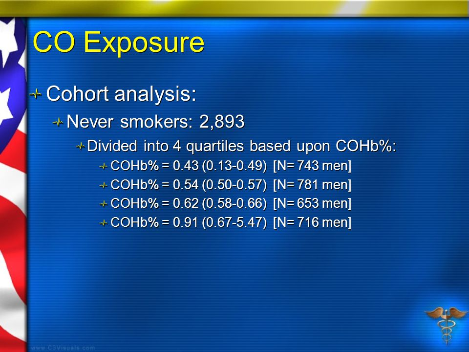 CO Exposure Cohort analysis: Never smokers: 2,893 Divided into 4 quartiles based upon COHb%: COHb% = 0.43 (0.13-0.49) [N= 743 men] COHb% = 0.54 (0.50-0.57) [N= 781 men] COHb% = 0.62 (0.58-0.66) [N= 653 men] COHb% = 0.91 (0.67-5.47) [N= 716 men] Cohort analysis: Never smokers: 2,893 Divided into 4 quartiles based upon COHb%: COHb% = 0.43 (0.13-0.49) [N= 743 men] COHb% = 0.54 (0.50-0.57) [N= 781 men] COHb% = 0.62 (0.58-0.66) [N= 653 men] COHb% = 0.91 (0.67-5.47) [N= 716 men]