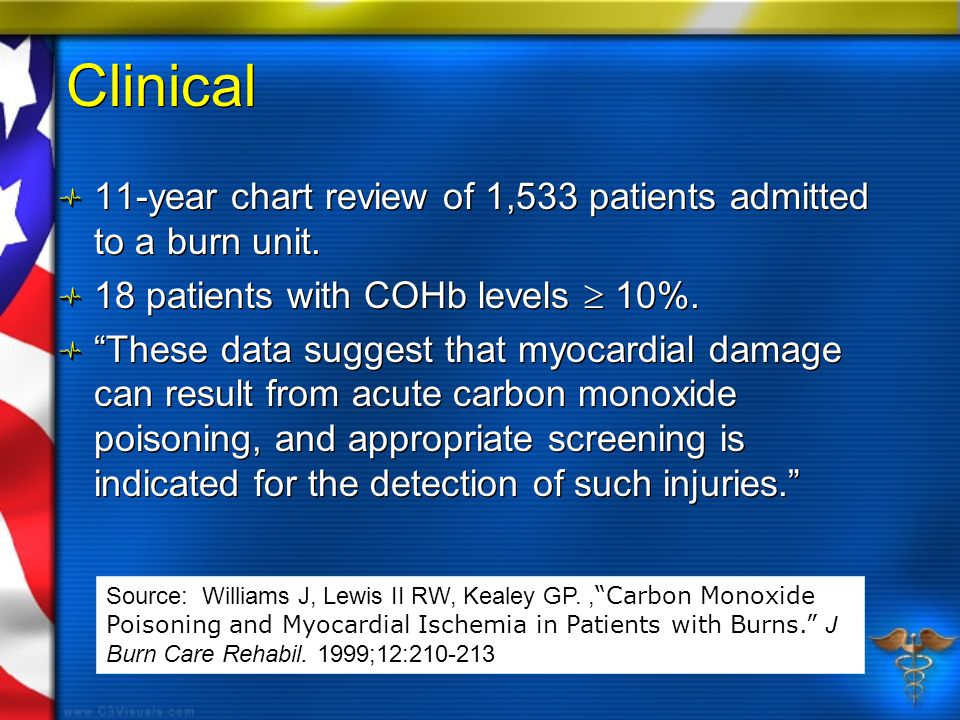 Clinical 11-year chart review of 1,533 patients admitted to a burn unit.