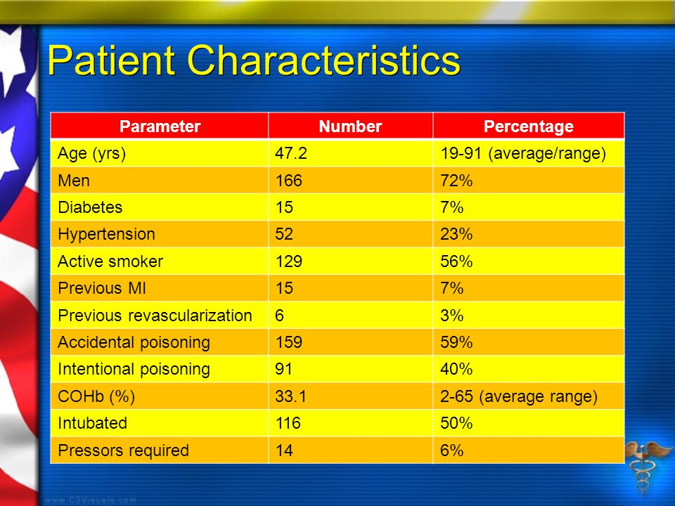 Patient Characteristics ParameterNumberPercentage Age (yrs)47.219-91 (average/range) Men16672% Diabetes157% Hypertension5223% Active smoker12956% Previous MI157% Previous revascularization63% Accidental poisoning15959% Intentional poisoning9140% COHb (%)33.12-65 (average range) Intubated11650% Pressors required146%