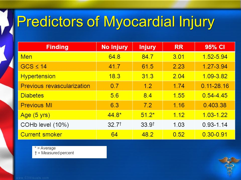 Predictors of Myocardial Injury FindingNo InjuryInjuryRR95% CI Men64.884.73.011.52-5.94 GCS  14 41.761.52.231.27-3.94 Hypertension18.331.32.041.09-3.82 Previous revascularization0.71.21.740.11-28.16 Diabetes5.68.41.550.54-4.45 Previous MI6.37.21.160.403.38 Age (5 yrs)44.8*51.2*1.121.03-1.22 COHb level (10%)32.7 † 33.9 † 1.030.93-1.14 Current smoker6448.20.520.30-0.91 * = Average † = Measured percent