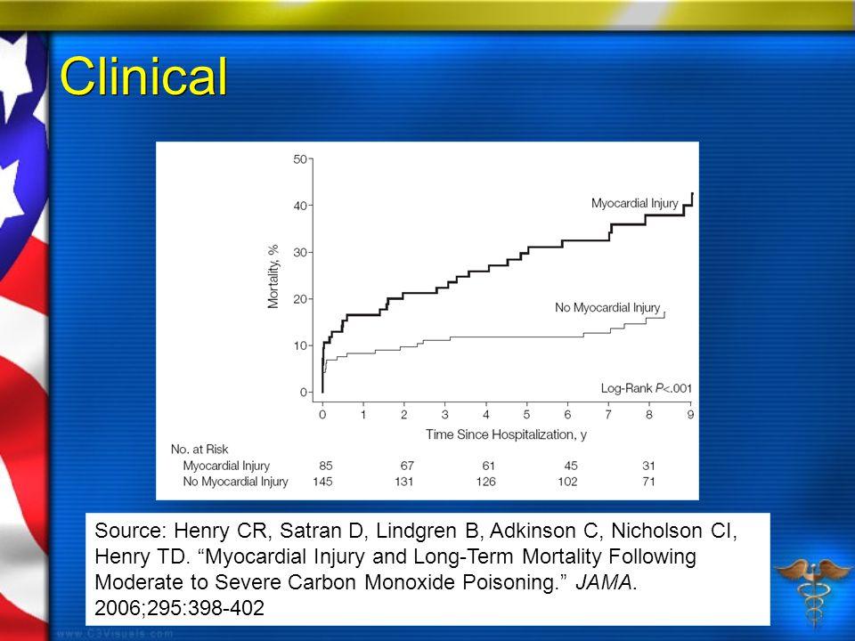 "Clinical Source: Henry CR, Satran D, Lindgren B, Adkinson C, Nicholson CI, Henry TD. ""Myocardial Injury and Long-Term Mortality Following Moderate to"