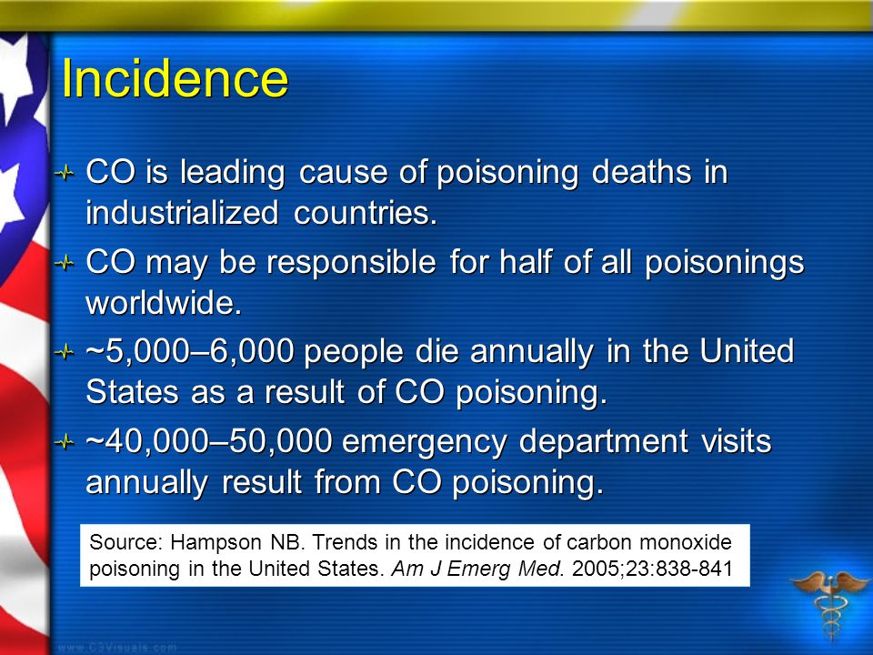 Incidence CO is leading cause of poisoning deaths in industrialized countries.