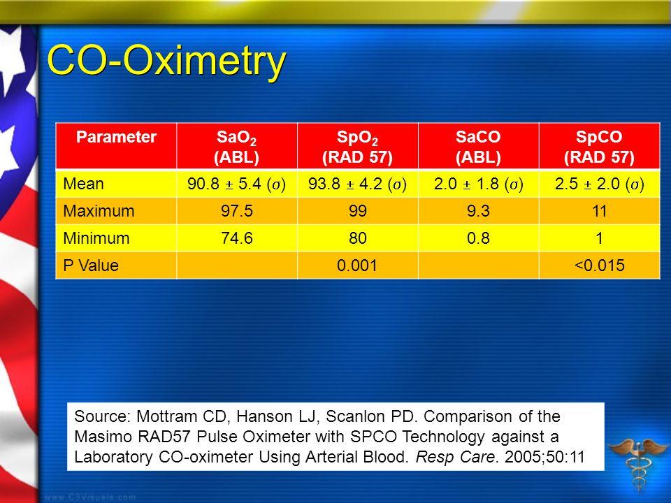 CO-Oximetry ParameterSaO 2 (ABL) SpO 2 (RAD 57) SaCO (ABL) SpCO (RAD 57) Mean 90.8  5.4 (  )93.8  4.2 (  )2.0  1.8 (  )2.5  2.0 (  ) Maximum97