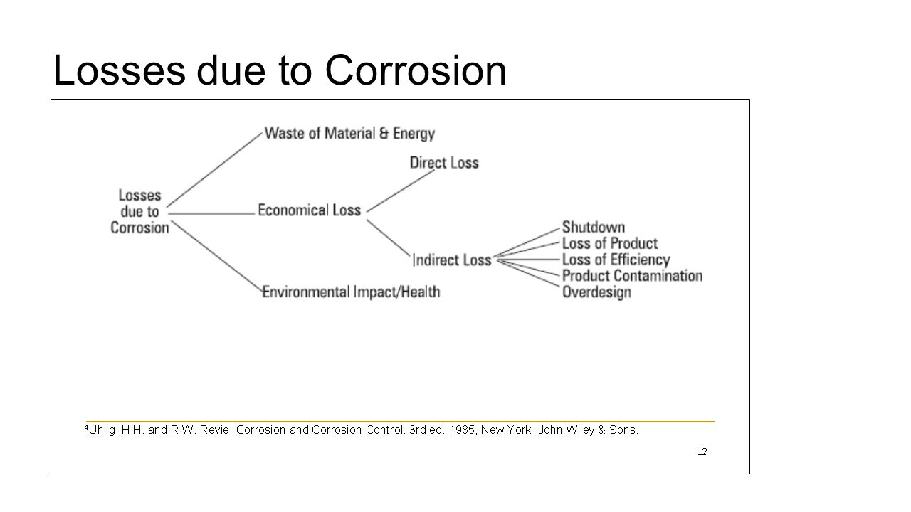 So why study Corrosion 1.Materials are Precious resources 2.Engineering design is incomplete without knowledge of corrosion 3.Applying knowledge of corrosion protection can minimize disasters 4.Corrosion- may contaminate stored food, dairy products, etc 5.Corrosion products cause pollution 6.Artificial implants for the human body ?
