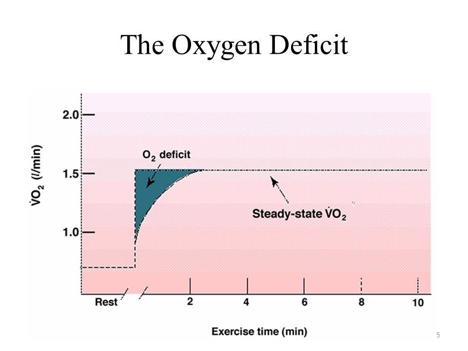 The Oxygen Deficit 5