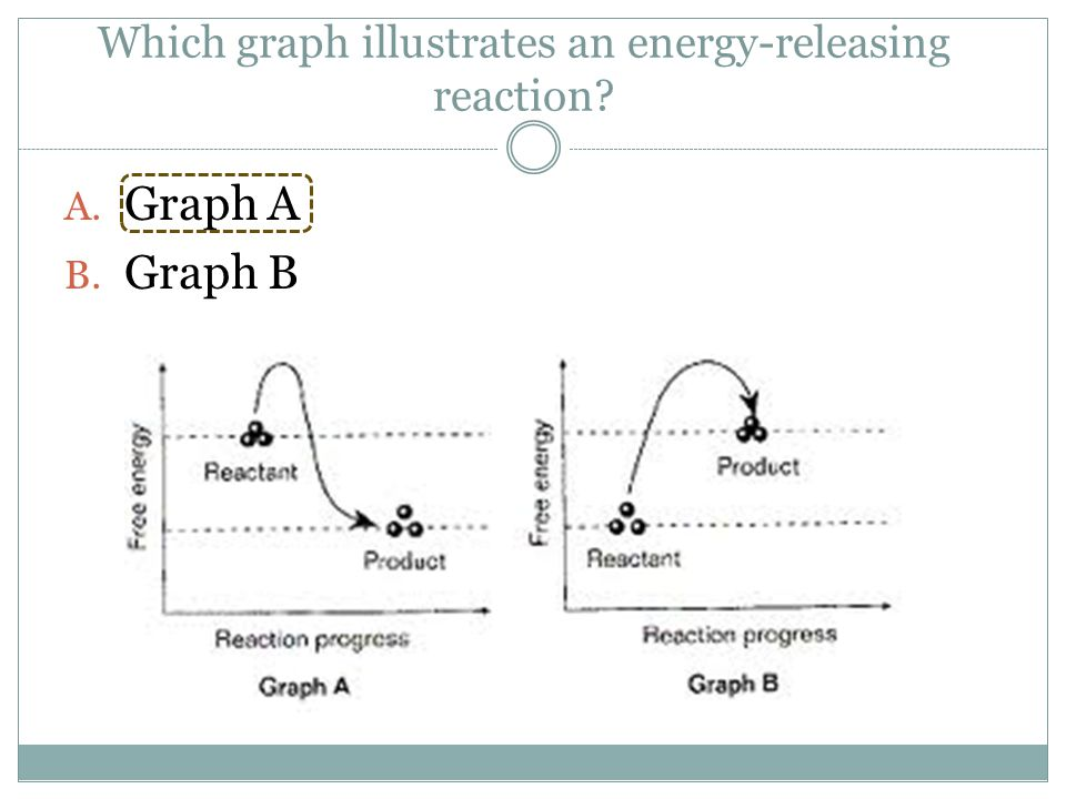Which graph illustrates an energy-releasing reaction? A. Graph A B. Graph B