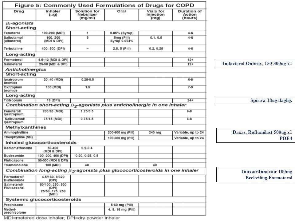 Indacterol-Onbrez, 150-300ug x1 Daxas, Roflumilast 500ug x1 PDE4 Inuxair\Innovair 100mg Beclo+6ug Formoterol Spiriva 18ug daglig.