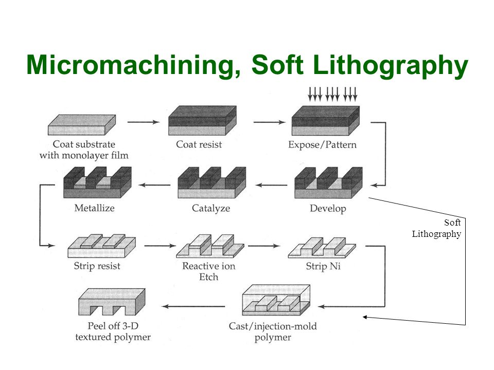Micromachining, Soft Lithography Soft Lithography