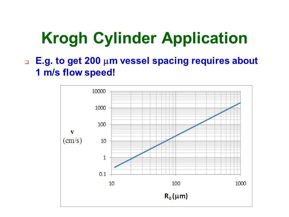Krogh Cylinder Application  E.g. to get 200  m vessel spacing requires about 1 m/s flow speed!