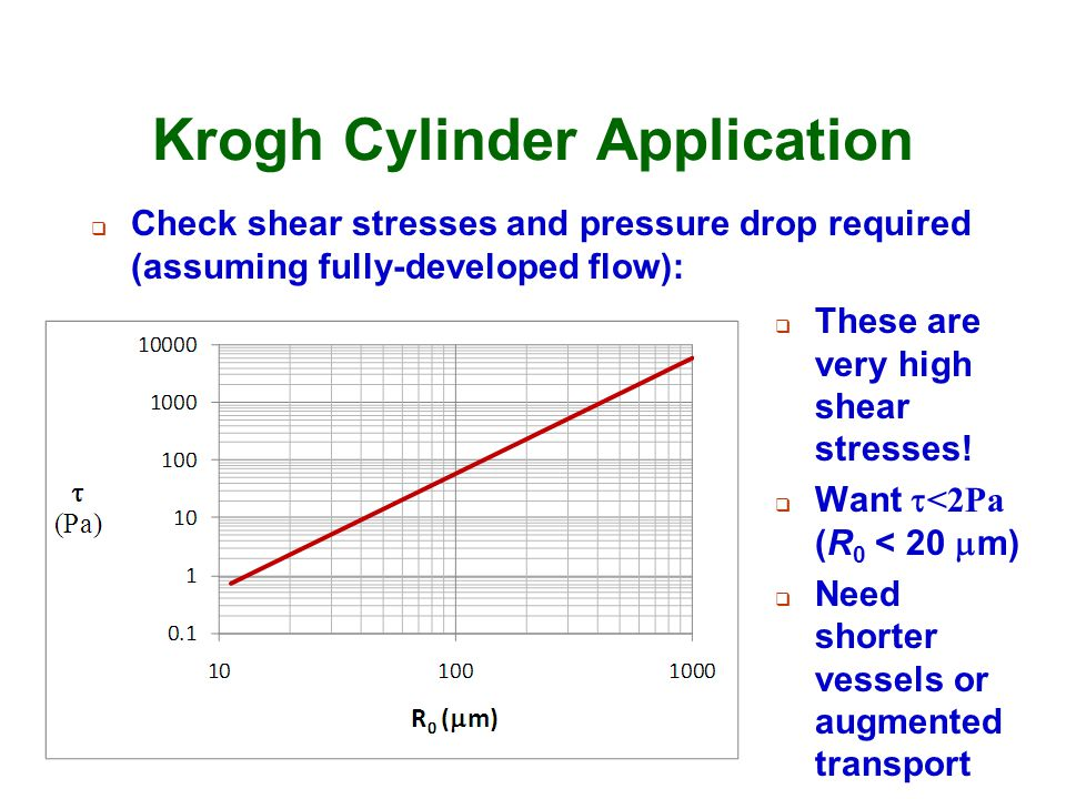 Krogh Cylinder Application  Check shear stresses and pressure drop required (assuming fully-developed flow):  These are very high shear stresses! 