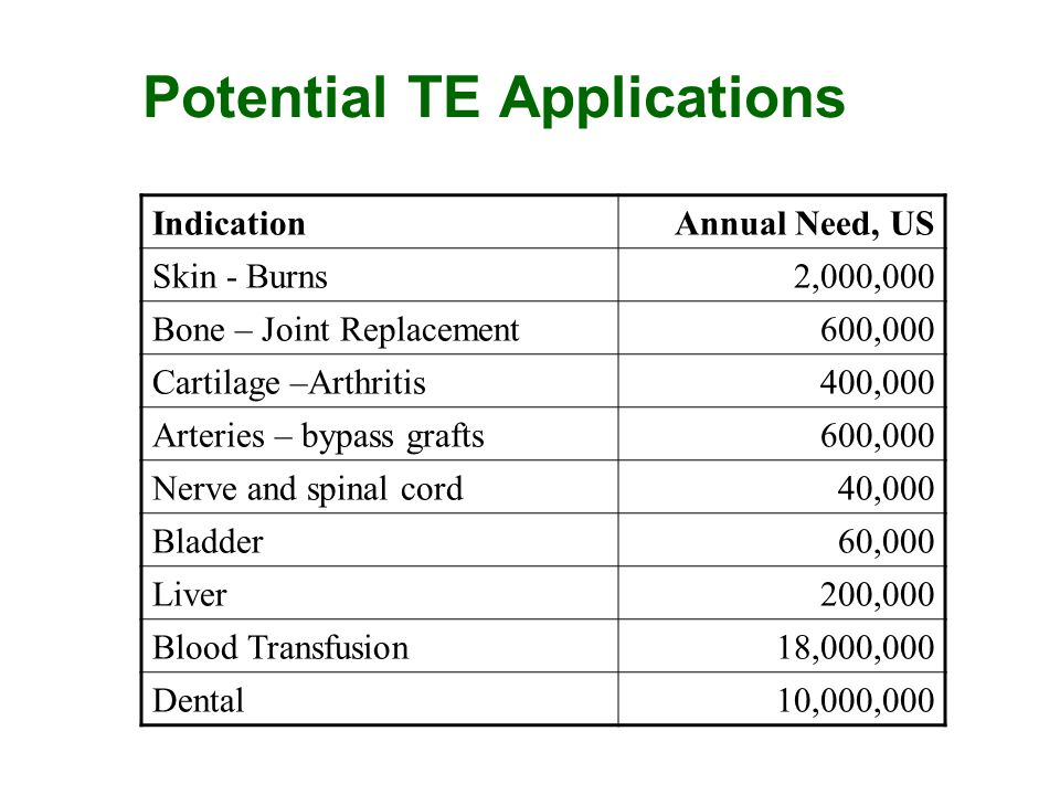 Potential TE Applications IndicationAnnual Need, US Skin - Burns2,000,000 Bone – Joint Replacement600,000 Cartilage –Arthritis400,000 Arteries – bypas
