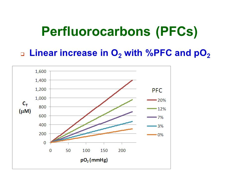 Perfluorocarbons (PFCs)  Linear increase in O 2 with %PFC and pO 2