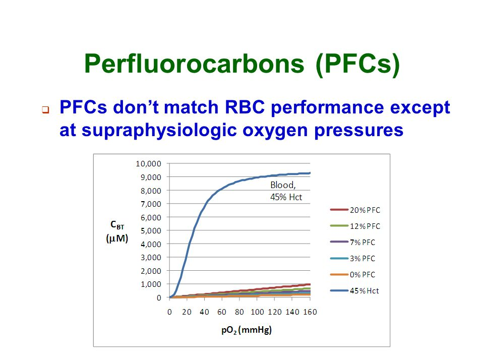 Perfluorocarbons (PFCs)  PFCs don't match RBC performance except at supraphysiologic oxygen pressures