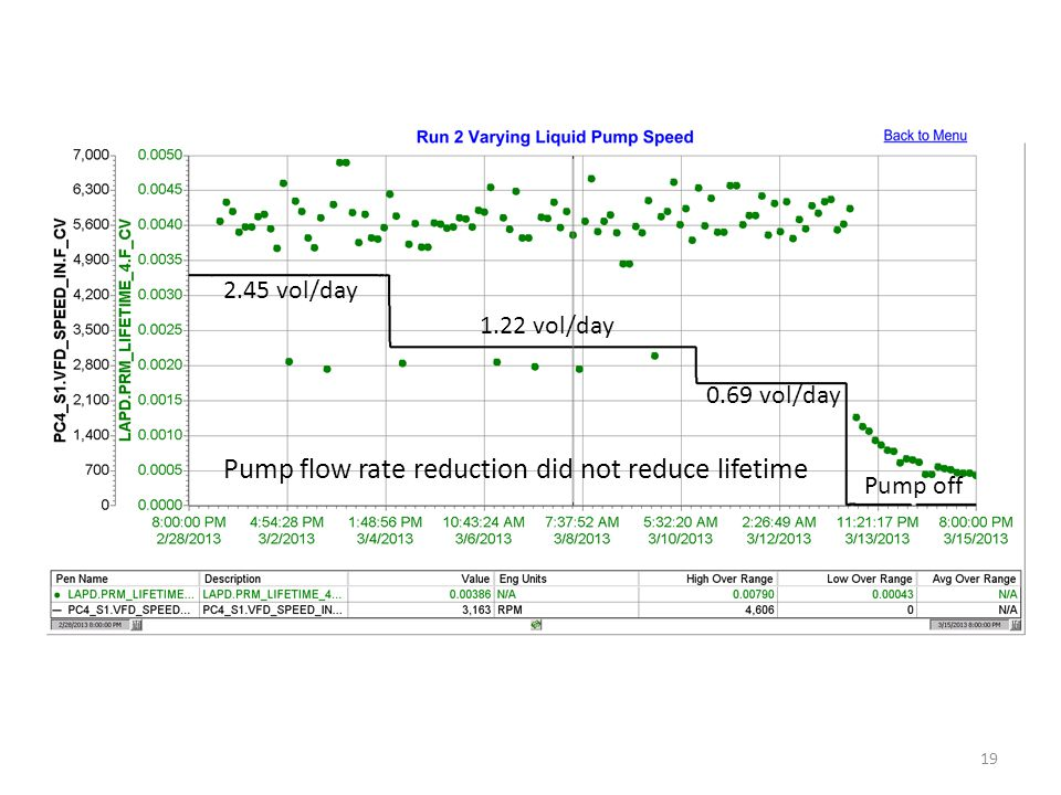 19 2.45 vol/day 1.22 vol/day 0.69 vol/day Pump off Pump flow rate reduction did not reduce lifetime