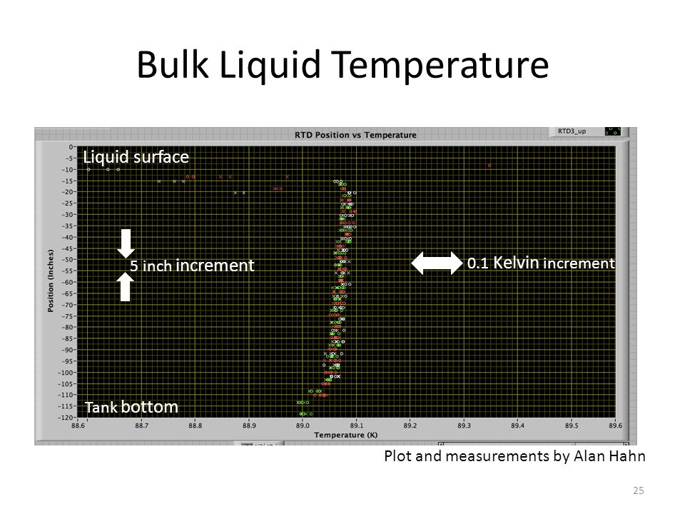 Bulk Liquid Temperature 25 Plot and measurements by Alan Hahn 0.1 Kelvin increment Tank bottom Liquid surface 5 inch increment