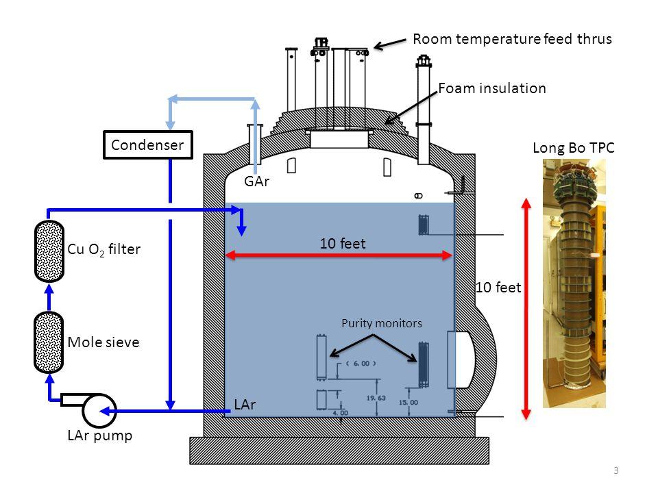 24 GAr Mole sieve Cu O 2 filter LAr pump Condenser Bellows Pump 2 ppb O2 750 ppb H2O 33 ppb O2 16 ppb H2O O2 < 0.075 ppb based on measured lifetime