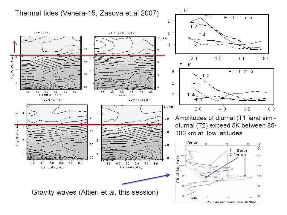 Thermal tides (Venera-15, Zasova et.al 2007) Amplitudes of diurnal (T1 )and simi- diurnal (T2) exceed 5K between 85- 100 km at low latitudes Gravity waves (Altieri et al.