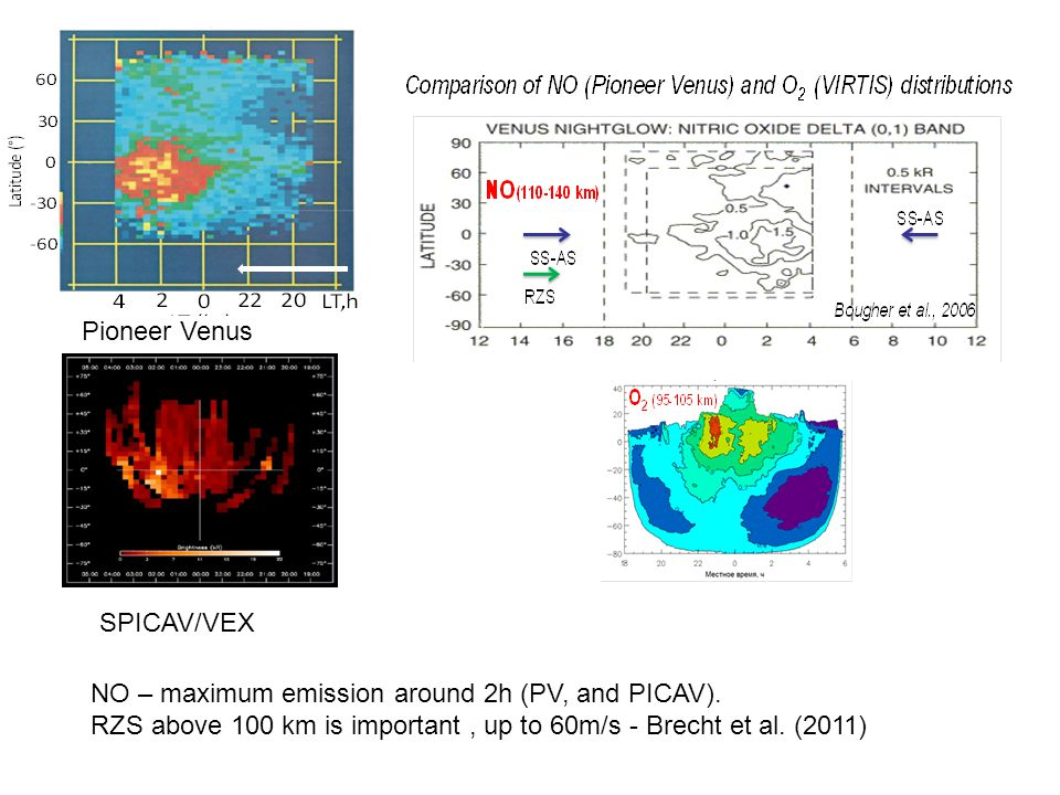 Pioneer Venus SPICAV/VEX NO – maximum emission around 2h (PV, and PICAV).