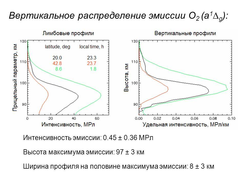 Вертикальное распределение эмиссии O 2 (a 1 ∆ g ): Интенсивность эмиссии: 0.45 ± 0.36 МРл Высота максимума эмиссии: 97 ± 3 км Ширина профиля на половине максимума эмиссии: 8 ± 3 км