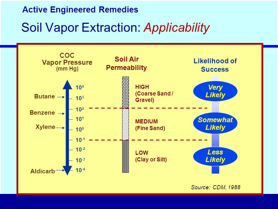Soil Vapor Extraction: Applicability Likelihood of Success 10 4 10 3 10 2 10 1 10 0 10 -1 10 -2 10 -3 10 -4 Source: CDM, 1988 COC Vapor Pressure (mm Hg) Butane Benzene Xylene Aldicarb Soil Air Permeability HIGH (Coarse Sand / Gravel) MEDIUM (Fine Sand) LOW (Clay or Silt) Active Engineered Remedies Very Likely Somewhat Likely Less Likely