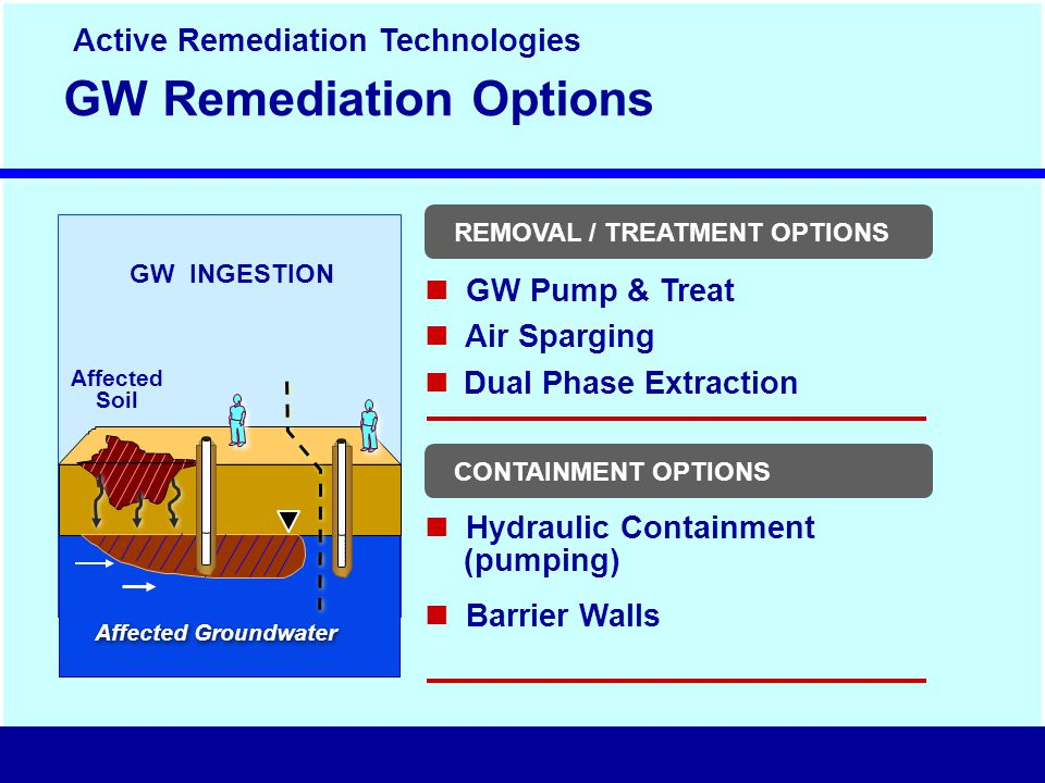 REMOVAL / TREATMENT OPTIONS GW Remediation Options GW Pump & Treat Air Sparging Dual Phase Extraction Hydraulic Containment (pumping) Barrier Walls CONTAINMENT OPTIONS Affected Soil GW INGESTION Affected Groundwater Active Remediation Technologies
