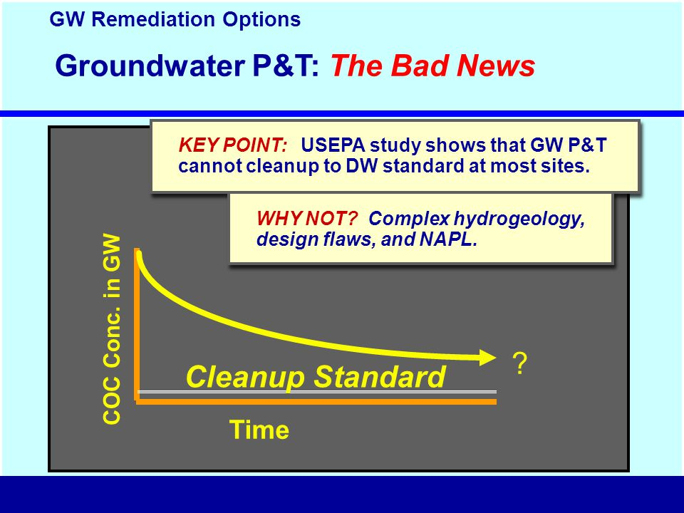 Groundwater P&T: The Bad News COC Conc. in GW Time .