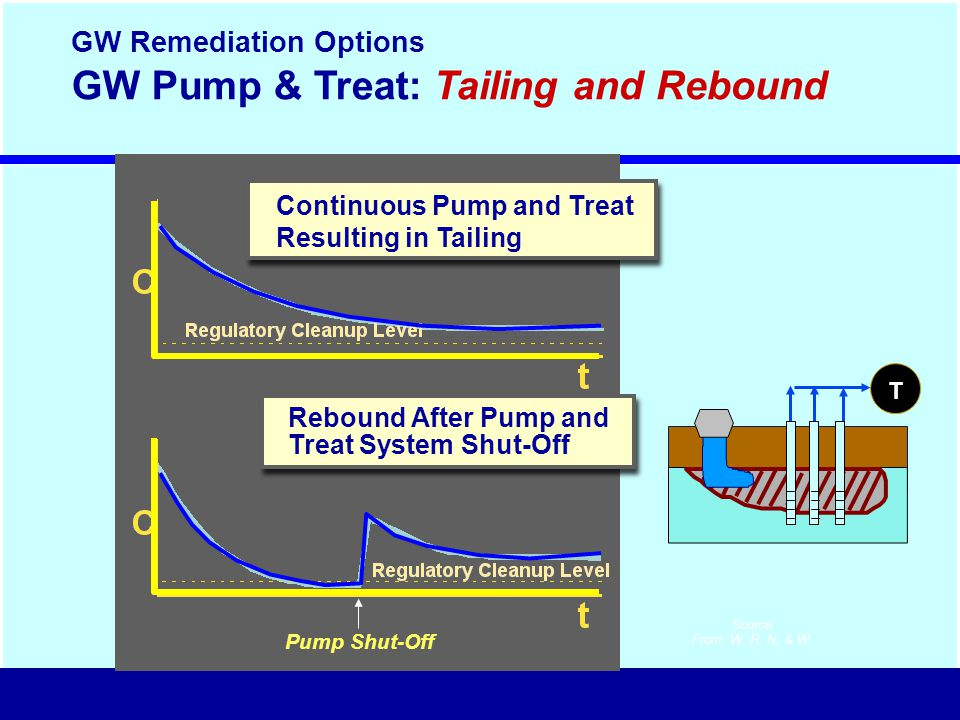 GW Pump & Treat: Tailing and Rebound Source: From W, R, N, & W.