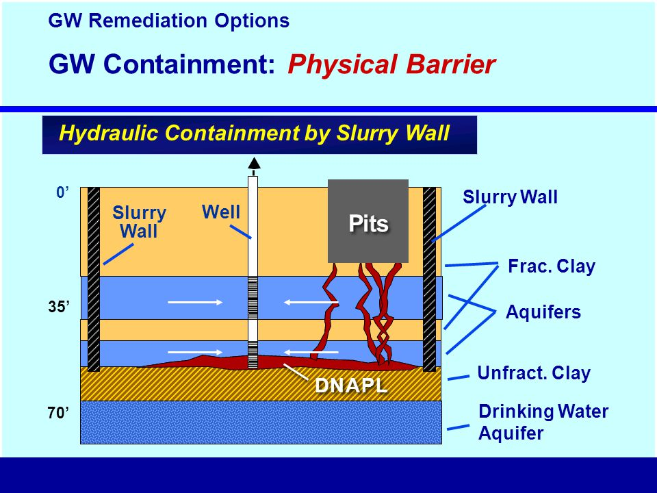 GW Containment: Physical Barrier 0'0' 35' 70' D D N N A A P P L L Drinking Water Aquifer Unfract.