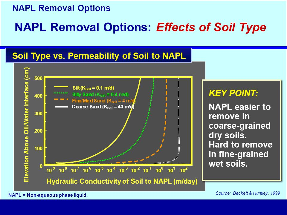 Source: Beckett & Huntley, 1999 10 -9 10 -8 10 -7 10 -6 10 -5 10 -4 10 -3 10 -2 10 -1 10 0 10 1 10 2 Hydraulic Conductivity of Soil to NAPL (m/day) 0 100 200 300 400 500 Elevation Above Oil/Water Interface (cm) Fine/Med Sand (K s at = 4 m/d ) Silty Sand (K sat = 0.4 m/d) Silt (K sat = 0.1 m/d) Coa r se Sa n d (K sat = 4 3 m/d) KEY POINT: NAPL easier to remove in coarse-grained dry soils.