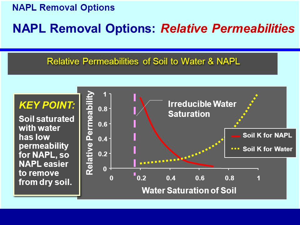 0 0.2 0.4 0.6 0.8 1 00.20.40.60.81 Water Saturation of Soil Irreducible Water Saturation NAPL Removal Options NAPL Removal Options: Relative Permeabilities KEY POINT: Soil saturated with water has low permeability for NAPL, so NAPL easier to remove from dry soil.