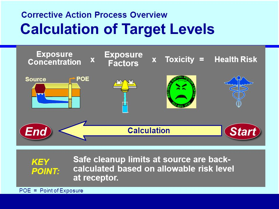 Calculation of Target Levels Calculation Exposure Concentration x Exposure Factors =Health RiskxToxicity Safe cleanup limits at source are back- calculated based on allowable risk level at receptor.