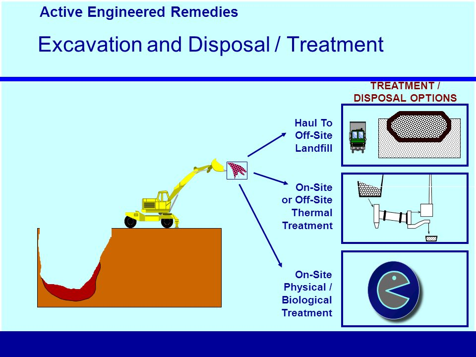 Excavation and Disposal / Treatment On-Site or Off-Site Thermal Treatment On-Site Physical / Biological Treatment Haul To Off-Site Landfill Active Engineered Remedies TREATMENT / DISPOSAL OPTIONS