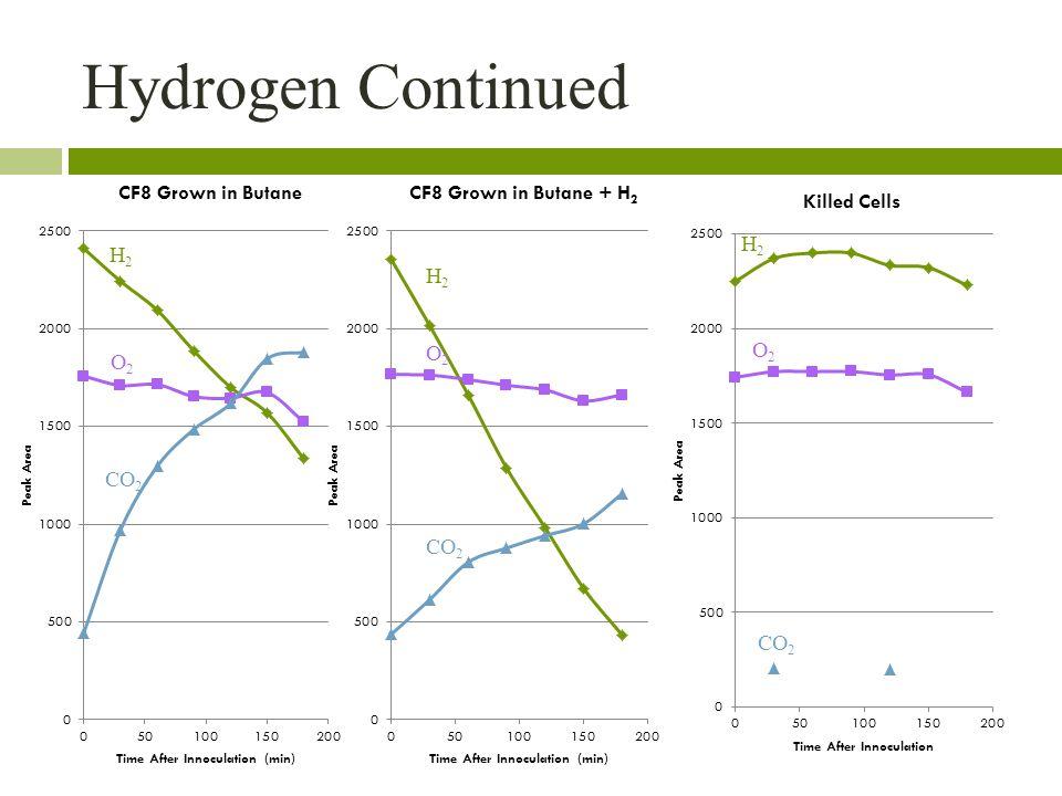 Hydrogen Continued H2H2 H2H2 H2H2 CO 2 O2O2 O2O2 O2O2