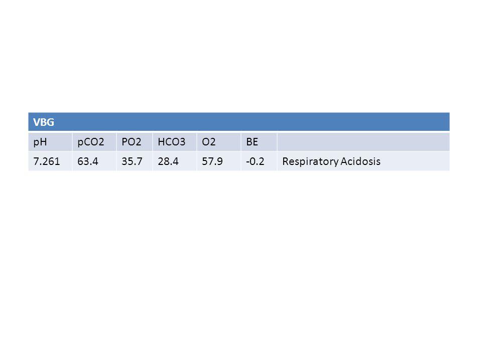 VBG pHpCO2PO2HCO3O2BE 7.26163.435.728.457.9-0.2Respiratory Acidosis