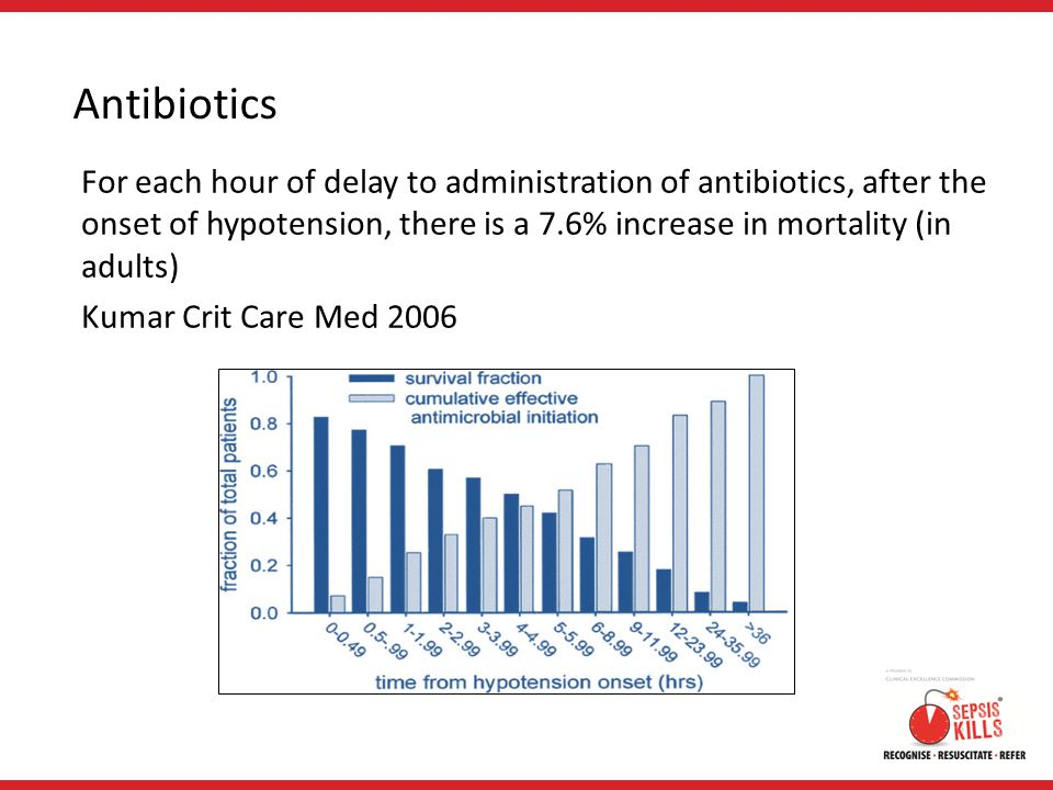 Antibiotics For each hour of delay to administration of antibiotics, after the onset of hypotension, there is a 7.6% increase in mortality (in adults)