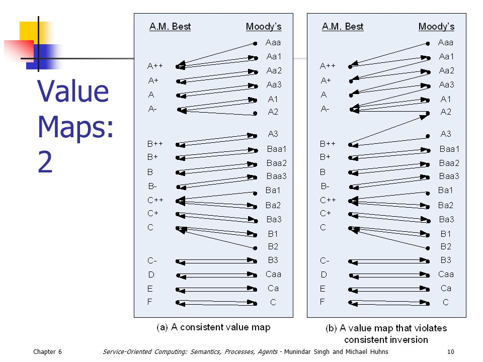 Chapter 610Service-Oriented Computing: Semantics, Processes, Agents - Munindar Singh and Michael Huhns Value Maps: 2
