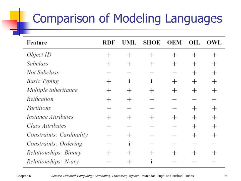 Chapter 619Service-Oriented Computing: Semantics, Processes, Agents - Munindar Singh and Michael Huhns Comparison of Modeling Languages