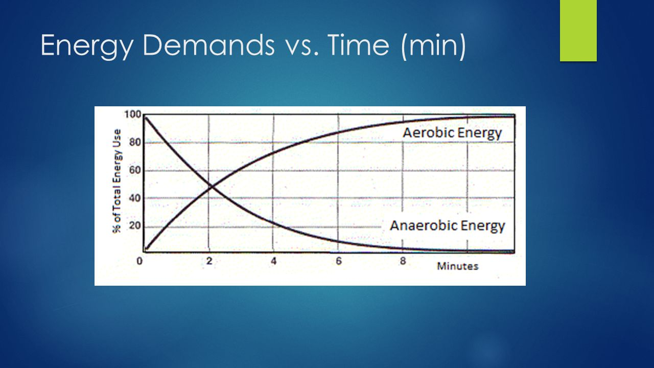 Energy Demands vs. Time (min)