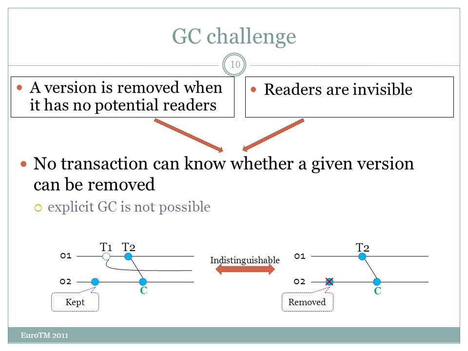 GC challenge EuroTM 2011 10 No transaction can know whether a given version can be removed  explicit GC is not possible A version is removed when it has no potential readers Readers are invisible o1 o2 C T1T2 o1 o2 C T2 Kept Removed Indistinguishable