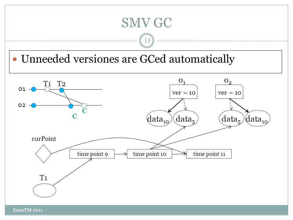 SMV performance EuroTM 2011 14 Great for read-dominated workloads  especially with long read operations (snapshot, aggregation, etc.) Low overhead if there are no read-only transactions at all STMBench7 read-dominatedVacation