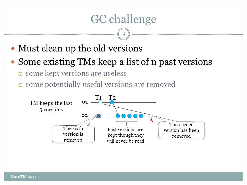 Memory growth EuroTM 2011 5 k versions => k times more memory.