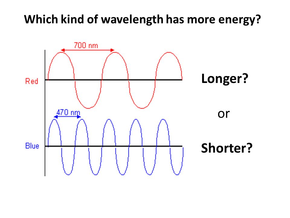 Which kind of wavelength has more energy? Longer? or Shorter?