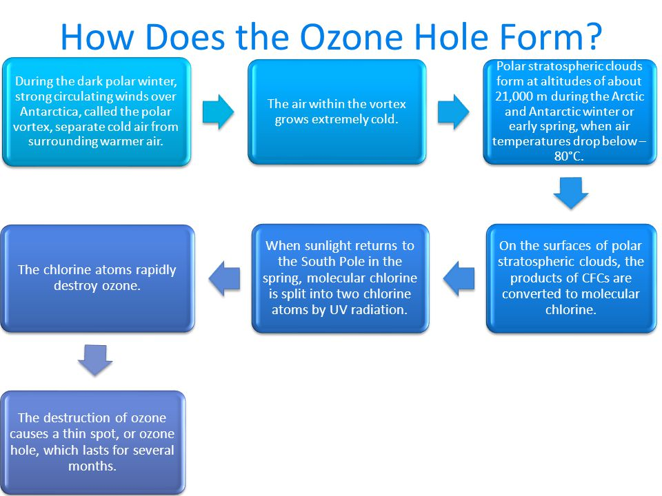How Does the Ozone Hole Form.