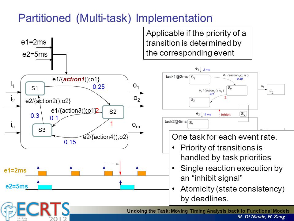 Partitioned (Multi-task) Implementation One task for each event rate.