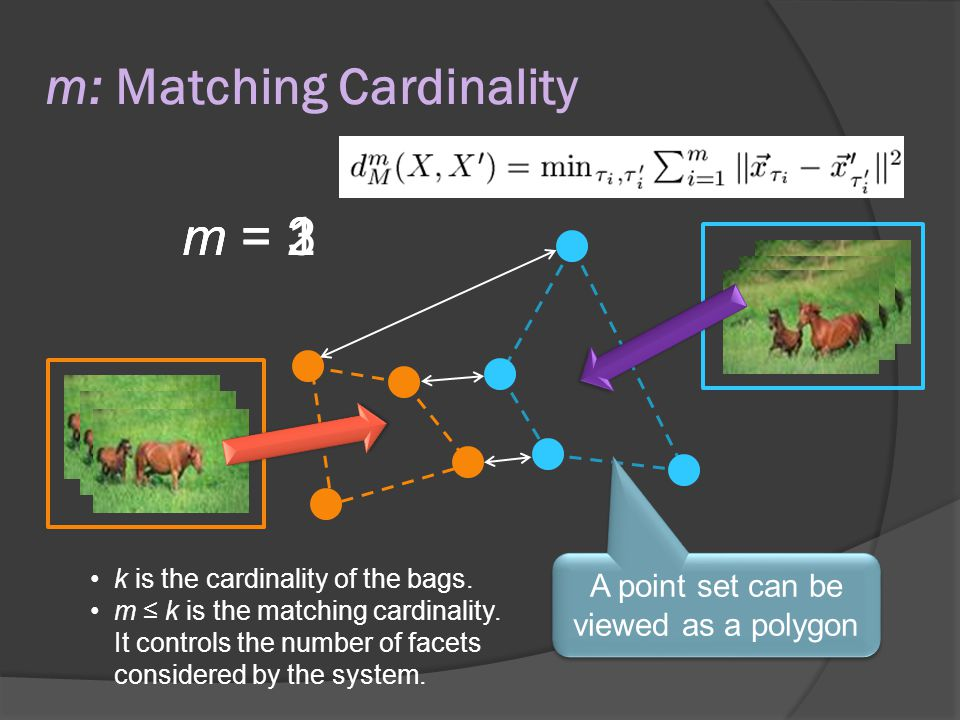 m: Matching Cardinality m = 1m = 2m = 3 A point set can be viewed as a polygon k is the cardinality of the bags.