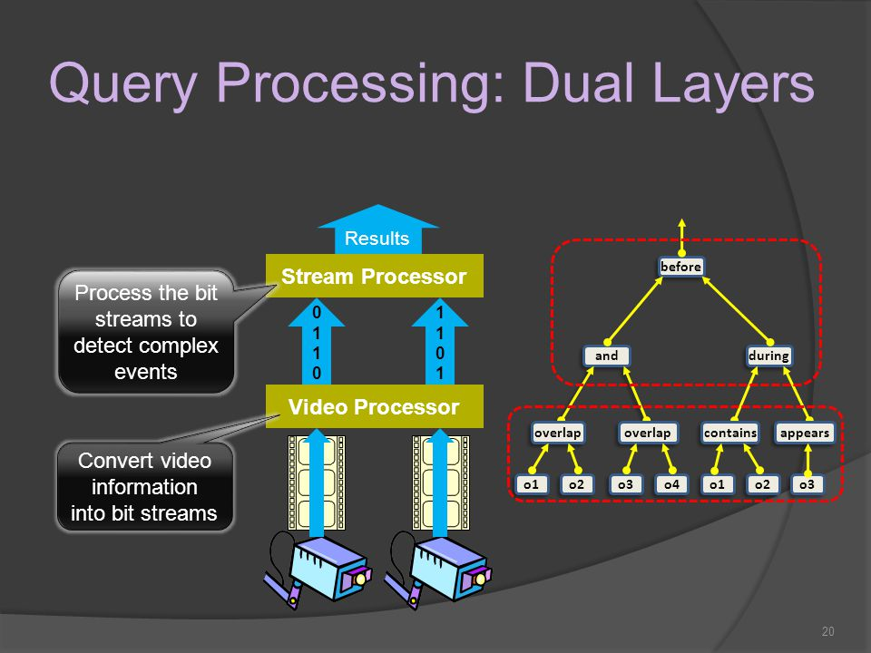 20 Query Processing: Dual Layers Video Processor Stream Processor 01100110 11011101 Results Convert video information into bit streams Process the bit